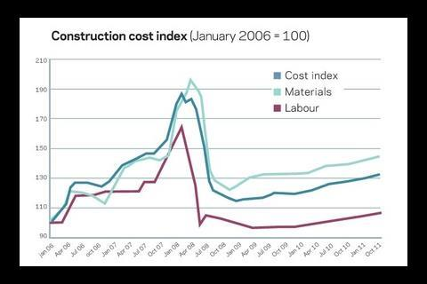Construction cost index (January 2006 = 100)